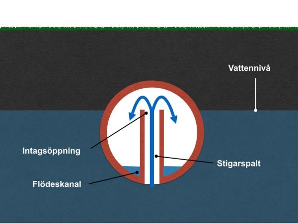 dräneringsrör ess-drän essdrän markdränering gravitation